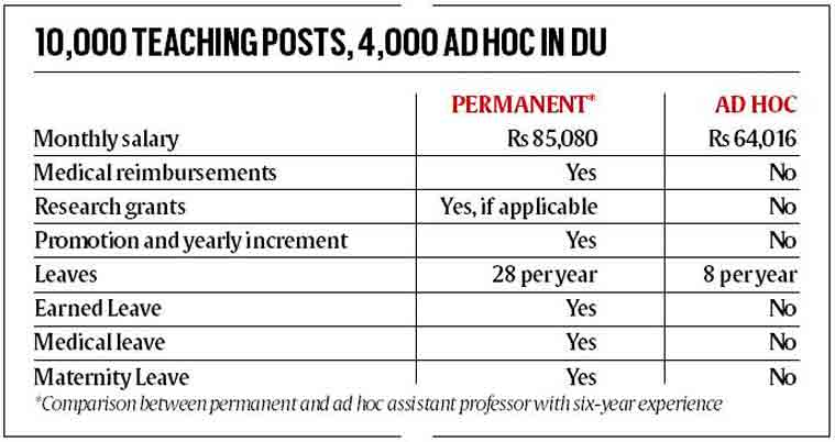 delhi university, delhi university ad-hoc teachers, delhi university ad-hoc teachers permanent, delhi university teachers association, education news, delhi university news update, india news, indian express