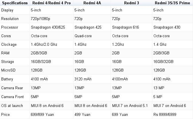 Xiaomi, Xiaomi Redmi 4, Redmi 4 vs Redmi 3S, Redmi 4 Pro vs Redmi 4 Standard, Redmi 4 Specs, Redmi 4 price, Redmi 4 smartphone, Redmi 4 launch, Xiaomi Redmi 4 pricing India, Redmi 4 features, Redmi 4 Android, Redmi 4A price