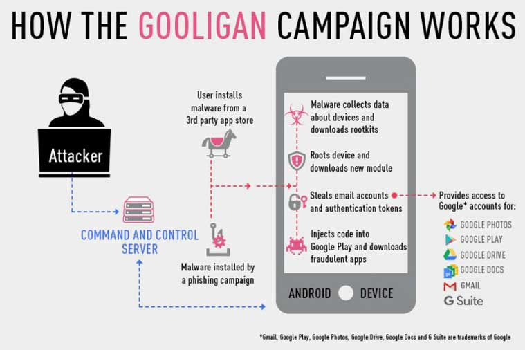 Gooligan, Gooligan Malware, Android Malware, Google, Google Android, Android Malware new, Gooligan Malware impact, Android, Android Malware problems, Android new Malware, How to Check for Gooligan