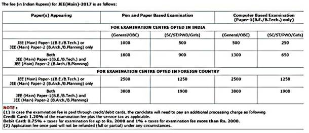 PHOTOS: JEE Main 2017: Step-wise form filling, eligibility criteria on bee application form, job application form, ford application form, web application form, jet application form, jon application form, cat application form,