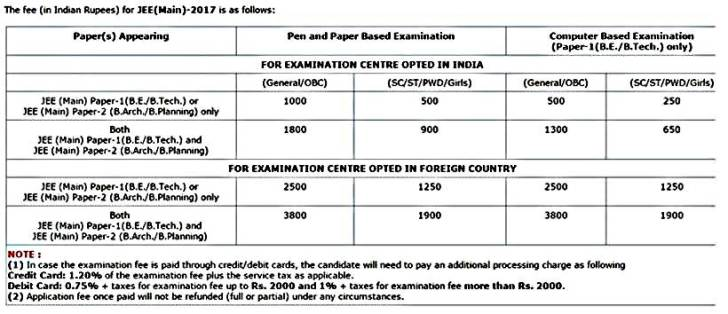 jee main, jee main 2017, jeemain.nic.in, www.jeemain.nic.in, iit jee, jee main form, jee mains, jee 2017, jee april form, jee main last date, jee main how to pay fee, jee information, how to fill jee main form, iit entrance, iit entrance exam, iit exam form, joint entrance examination, iit admission, iit admission 2017, education news, iit news, jee news, indian express