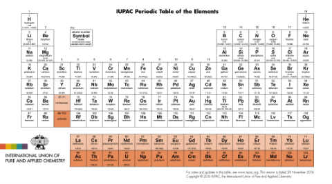 Element 117 officially named 'Tennessine'