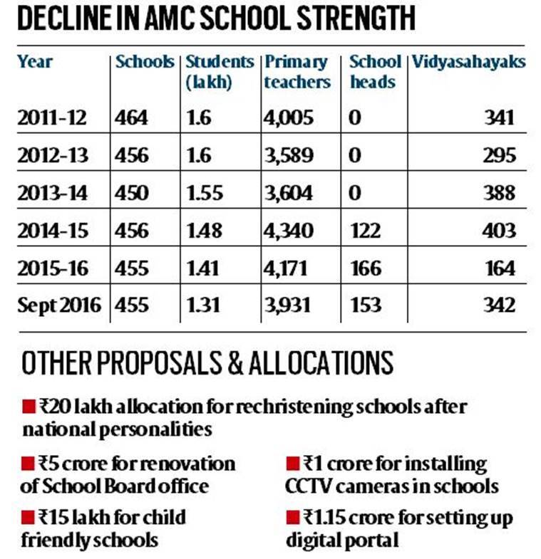 Avatar 2 Budget In Indian Rupees: Ahmedabad Municipal Corporation School Board Budget: Out
