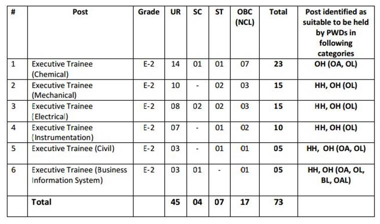 GAIL recruitment 2017, GATE 2017, GAIL jobs, engineering jobs, government jobs, jobs, GAIL hiring, GATE scorecard, education news, indian express news