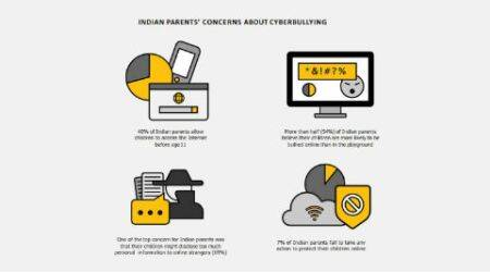 Parents believe their children more likely to be bullied online: Nortonreport
