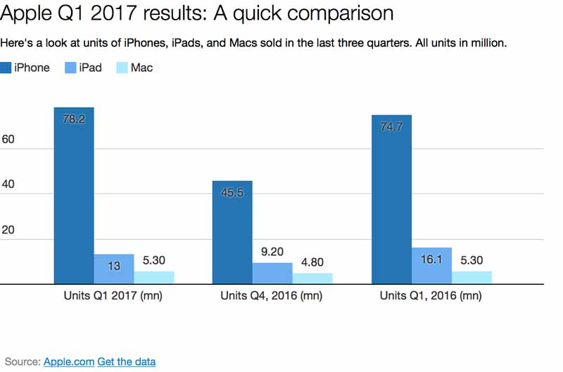 Apple Q1 results: iPhone sales at 78 million, 'Services ...