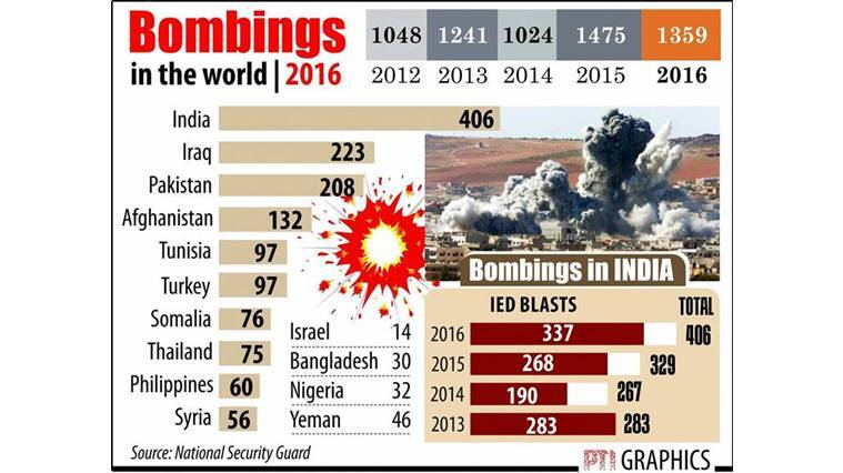 bombings india, india bombings, india bombings 2016, bombings in india 2016, maximum bombings india 2016, india news, indian express