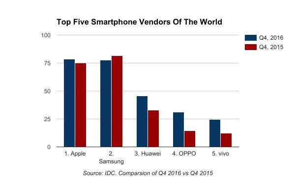 Five Mobile That Marked The Year 2012