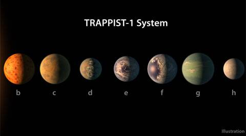 NASA discovers seven Earth-size planets: Here's all you need to know