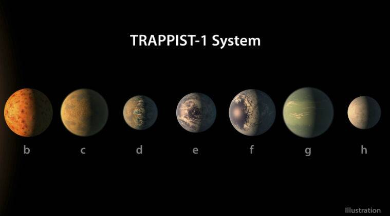 Second earth, Spitzer Space Telescope, Earth sized planets, habitable zone, single star, could have liquid water, top science priority, habitable environments, TRAPPIST 1, European Southern Observatory's Very Large Telescope, Science, Science news