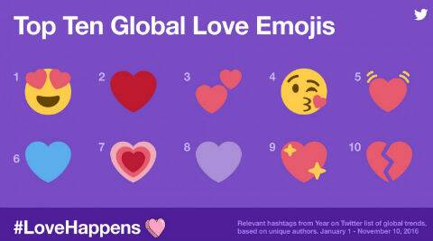 Twitter Launches Valentineu0027s Day #LoveHappens Stickers