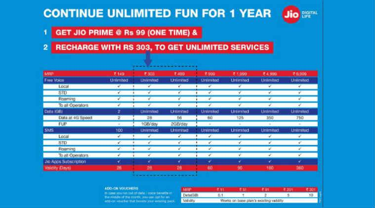 Jio, Reliance Jio, Jio Prime, Jio 4G data, Jio Prime tariffs, Jio Prime 4G tariffs, Jio Prime postpaid data, Jio Prime prepaid data, Reliance Jio Prime, Jio Prime how to enroll, MyJio app, Vodafone, Airtel, Idea, smartphones, technology, technology news
