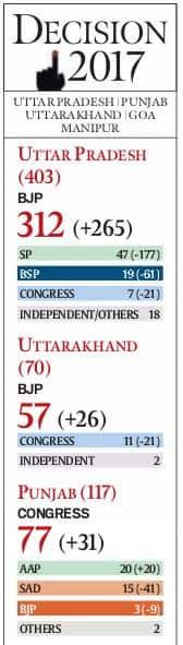 election results, UP election result, Modi UP, Uttar Pradesh, Uttar Pradesh assembly elections, Uttar Pradesh assembly election results 2017, Narendra Modi, BJP, Bharatiya Janata Party, UP politics, india news