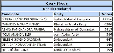 Goa elections result 2017: Full list of constituencies and