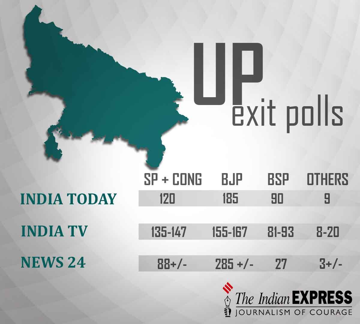 UP exit polls 2017, UP exit poll results, UP exit poll results 2017, UP elections 2017, UP election exit polls, BJP exit polls