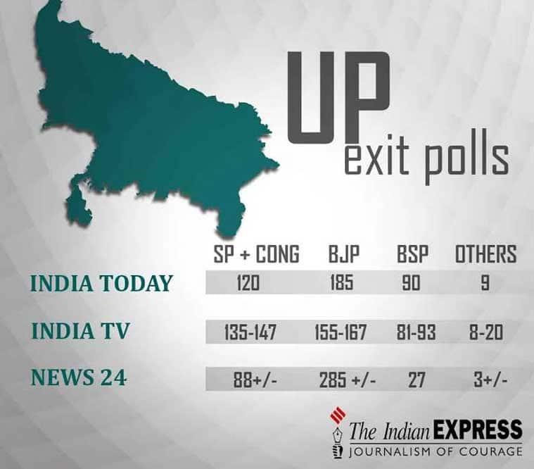 exit poll, exit poll results, exit poll results live, BJP, BJP win UP, bjp uttar pradesh, up polls, assembly elections,Exit polls, uttar pradesh exit polls, Up exit poll results, Manipur exit polls, Exit poll results, Exit polls 2017, uttar pradesh, Exit polls 2017 live updates, india today exit poll, news24 exit polls, news 18 exit polls, Bhartiya Janata Party, Indian national congress, elections, assembly elections, Uttar Pradesh Assembly elections 2017, Manipur assembly elections 2016, Uttar khand elections, Punjab elections, goa elections 2017, BJP, Congress, samajwadi party, BSP, AAP, narendra Modi, Rahul gandhi, Akhilesh yadav, Arvind kejriwal, Up elections exit polls, Manipur elections exit polls, Uttar kahnd elections exit polls, india news, elections news, indian express news, latest news, latest election news