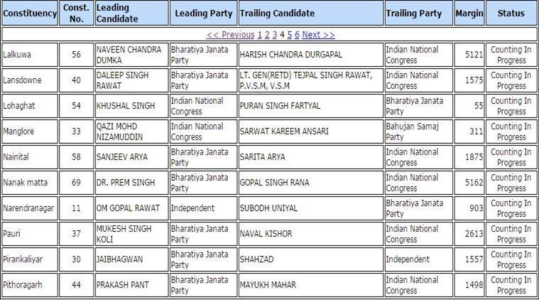 Uttarakhand election results, Uttarakhand election results 2017, Uttarakhand LIVE election results, Uttarakhand elections, Uttarakhand results, Uttarakhand, Uttarakhand result, Uttarakhand election result, Uttarakhand LIVE election result, election results 2017, election results, Election update, Election result, Uttarakhand poll results 2017, Uttarakhand polls, Uttarakhand election result, Uttarakhand, Harish Rawat, Narendra Modi, Uttarakhand poll results, Uttarakhand polls results 2017, Uttarakhand Poll results 2017, BJP, Congress, Indian express