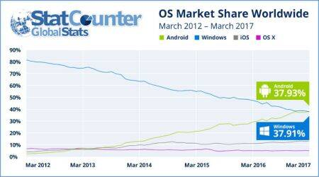 Google's Android beats Windows to become world's most popular operating system
