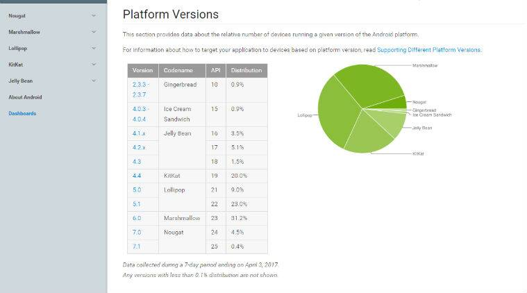 Android, Android Nougat, Google, Android 7.0 Nougat, Android Nougat adoption rate, Android Nougat devices, android marshmallow, android nougat download, Android Nougat market share, Google Android 7.0 Nougat, Android nougat market share percentage, android lollipop, android 7.1 update, android 7.1 developer preview, Android OS, tech news, technology
