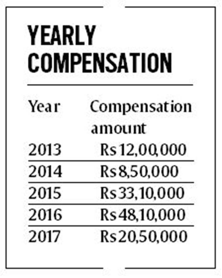 victim compensation scheme, state legal services, punjab victim compensation scheme, punjab cases pending victim compensation scheme, punjab news, indian express, india news