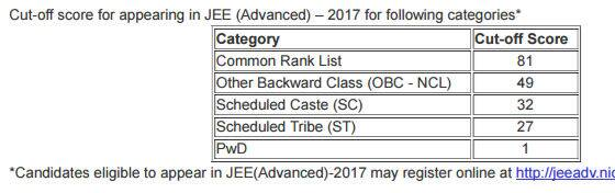 cbseresults.nic.in, jeemain.nic.in, jee results, jee main cut off 2017, jee cut off, jee main result 2017, Joint Entrance Examination Main Results 2017, Central Board of Secondary Education, JEE Main,JEE Main Result,JEE Main 2017 Result, Cbse, JEE Main 2017 Results, JEE results, education news, indian express