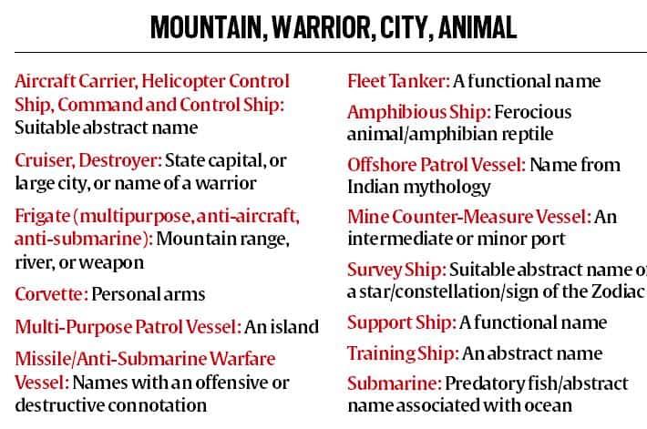 indian navy, indian navy ships, navy ships name, navy submarines name, navy news, india news, latest news, indian express news
