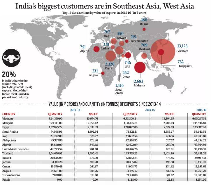 Where Indian buffalo meat exports go | Explained News, The Indian