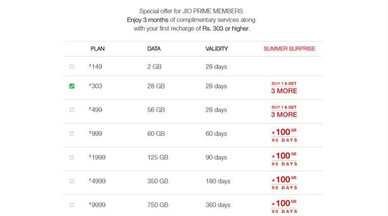 Reliance Jio, Reliance Jio 100GB free data, Jio, Jio Summer Surprise free data, Jio Summer Surprise 100GB, Summer Surprise 100GB, Summer Surprise offers, Summer Surprise recharge, mobiles, technology, technology news