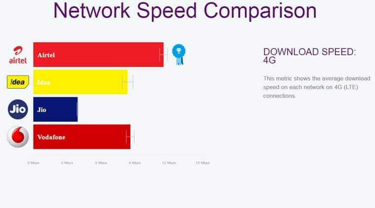 Airtel, Airtel vs Reliance Jio, Reliance Jio, Airtel OpenSignal Report, Airtel OpenSignal test, Airtel vs Jio speed, Airtel Speedtest, Jio 4G download speed, Jio OpenSignal Speed, Jio Speedtest