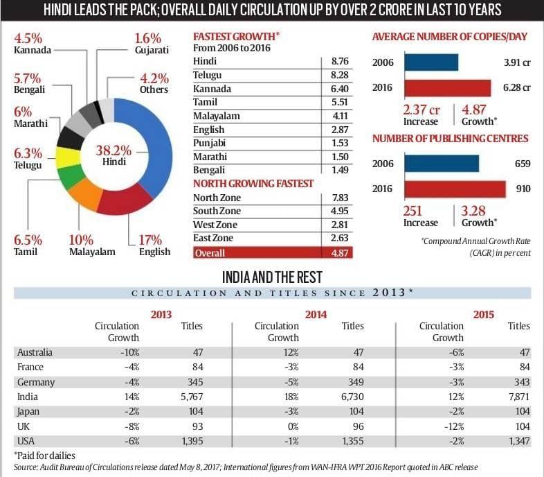 india press, india printing business, ABC