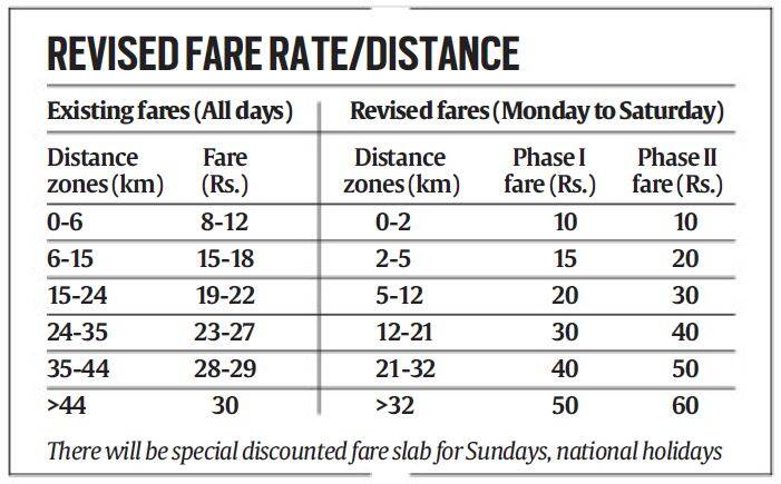 Delhi metro rides to cost more discount during off peak hours and delhi metro delhi metro fare hike delhi metro fare delhi metro fare hike altavistaventures Images