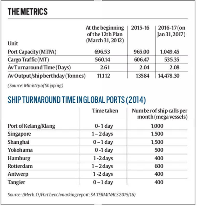 ports, india ports, government-run ports, Ships, India ships, ship turnaround time, ship operation, business news, india news, indian epxress news