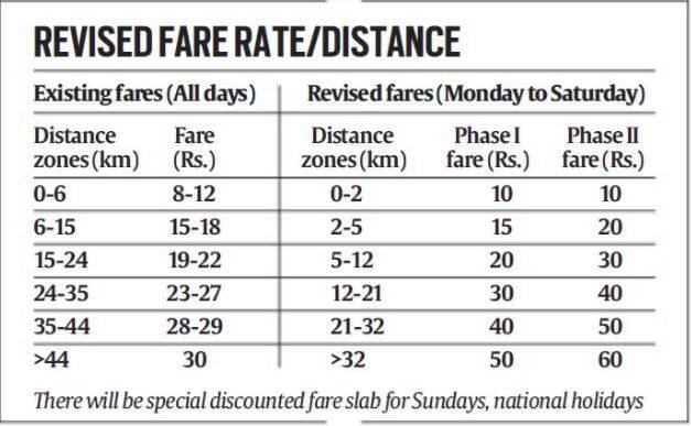 What is delhi metro fare hike here are the new ticket prices the delhi metro delhi metro fare hike delhi metro ticket prices new ticket price thecheapjerseys Gallery