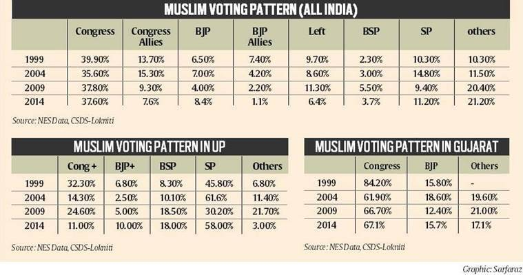 BJP, BJP UP, UP muslim, UP bjp, UP, gujarat, uttar pradesh, Modi, narendra modi, muslim votes, muslim polls, minority, minority votes, latest news, latest india news, indian express,