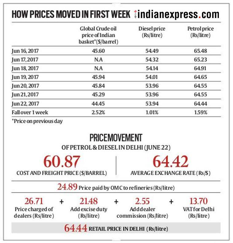 New fuel prices every new day: Who gains? How is it better? | India