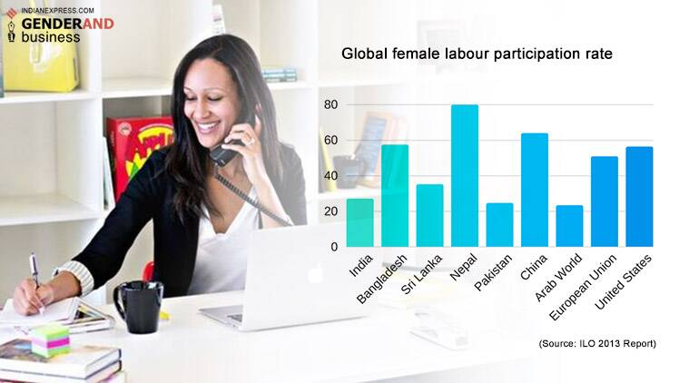 Gender, women jobs, india women workforce, india jobs, business, labour market, india unemployment rate,