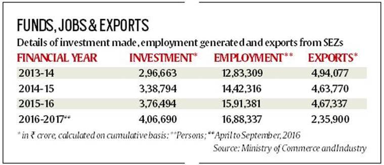 special economic zones, sez land, india news, latest news, indian express