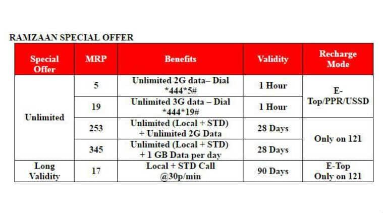 Vodafone, Vodafone Ramzan offers, Vodafone Ramazan special packs, Vodafone unlimited data pack, Vodafone unlimited calling pack