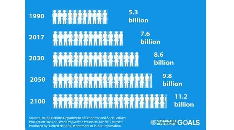 World Populations, world population by 2050, UN on World population, latest news, World news, International news, latest news