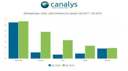 Canalys India smartphone shipments, Samsung, Xiaomi, Oppo, vivo, Lenovo, Canalys, GST,