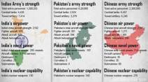 India Pakistan, India Pakistan border tension, India China, Indian army, China army strength, Pakistan military strength, India military strength