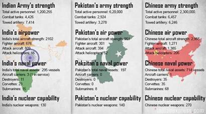 Military strength of India, Pakistan and China: How do they fare?