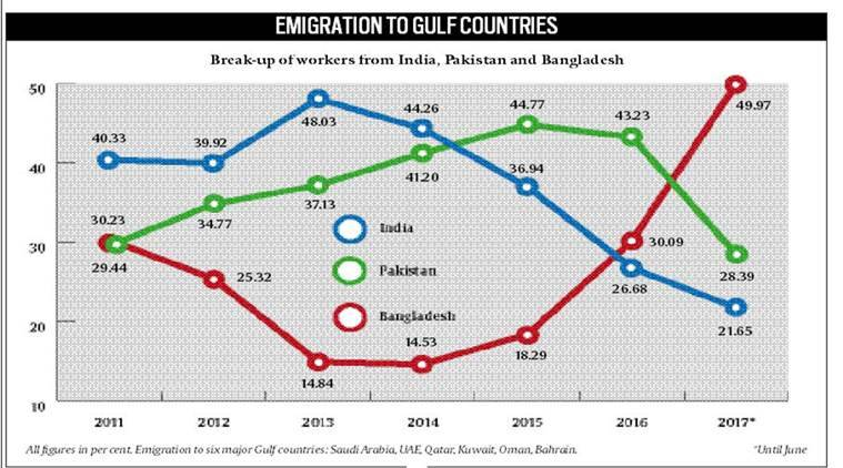 indian emigration statistics, indian emigrants in gulf countries, indian express