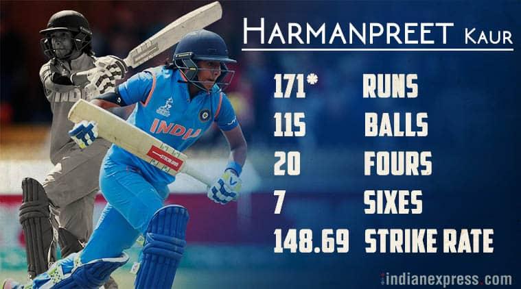 harmanpreet kaur, harmanpreet kaur 171, india women's team, harmanpreet kaur records, india vs australia stats, icc women's world cup, cricket news, sports news, indian express