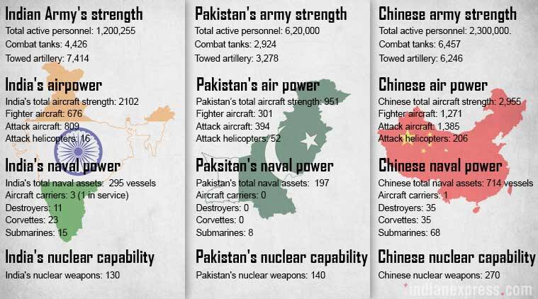 India, China, Pakistan, military strength