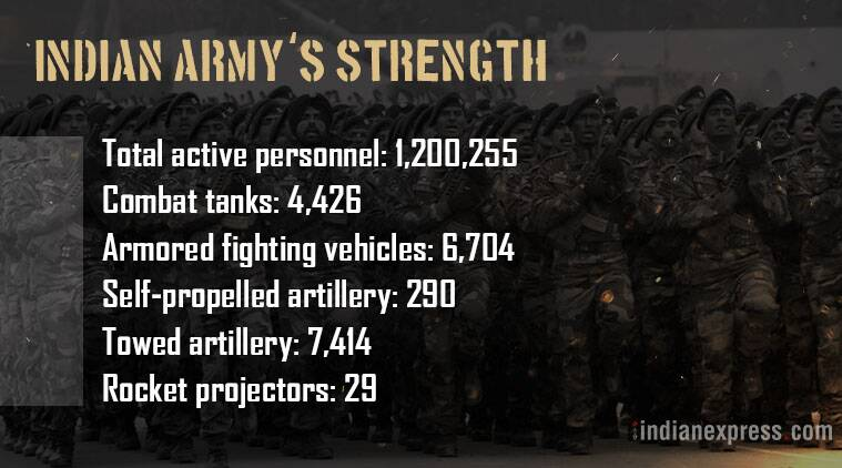 Indian Army, Indian Military