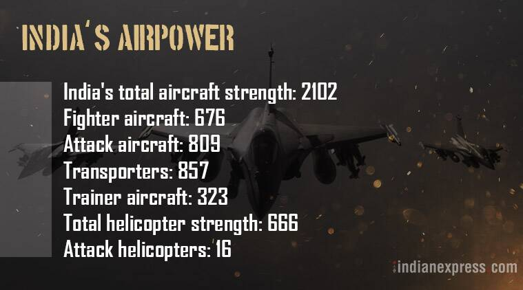 Indian Air Force, Indian Military, India's fighter jets