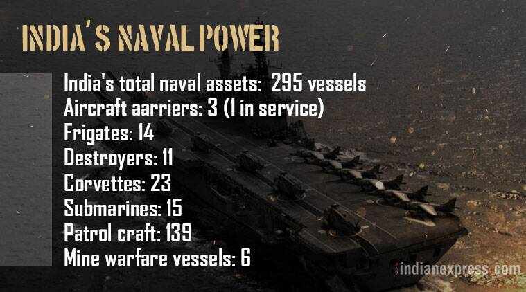 Indian Navy, Indian military strength