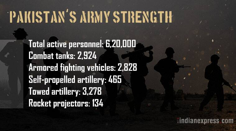 Pakistan Army, Pakistan's military strength