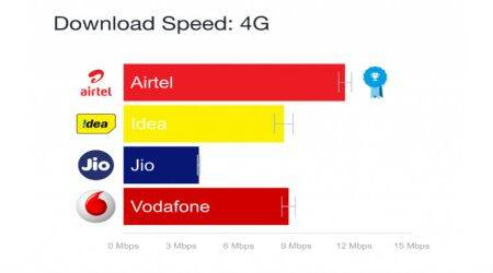 Reliance Jio 4G average speeds slowest in India: OpenSignal